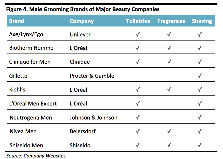 Male Grooming brands major players